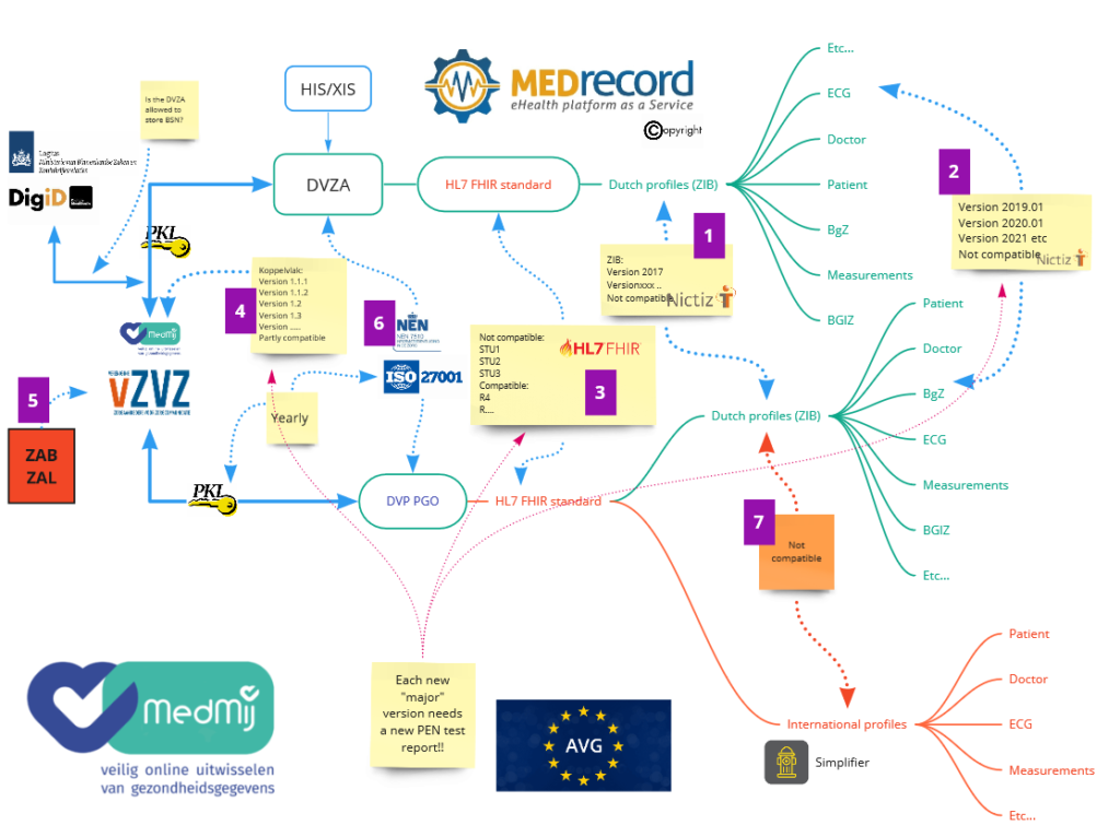 Flow Chart of the MedMij Certification System